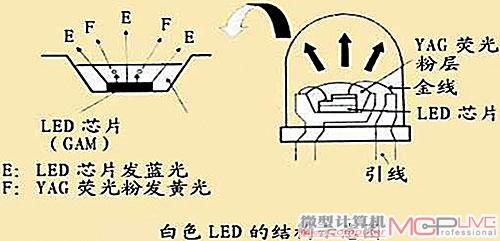 三款led背光显示器新品全赏析